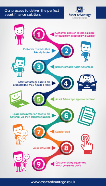 AA-Infographic-Process_to_deliver_the_perfect_asset_finance_solution-v1